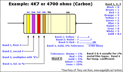 Resistors with Color Code