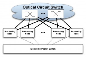 Circuit Switching for optical devices and interconnects