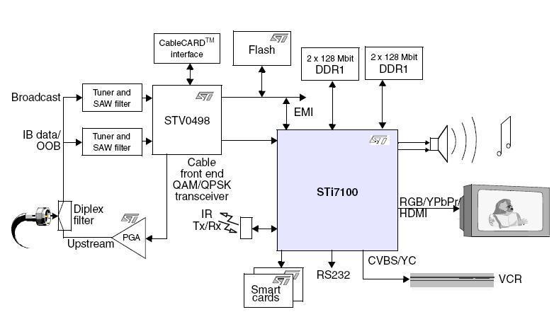 STi7100_Circuit Diagram MPEG-4 modules video