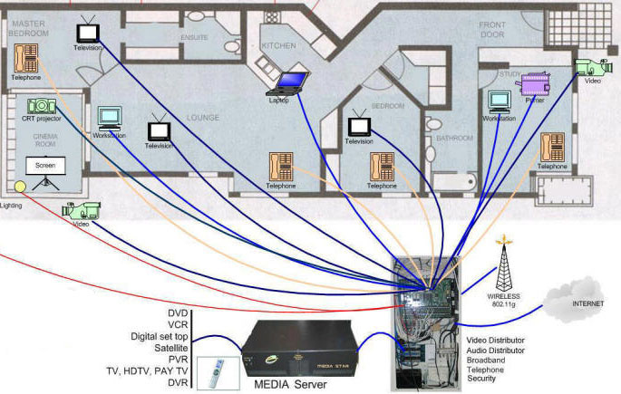 How to do the job right wiring diagram ?