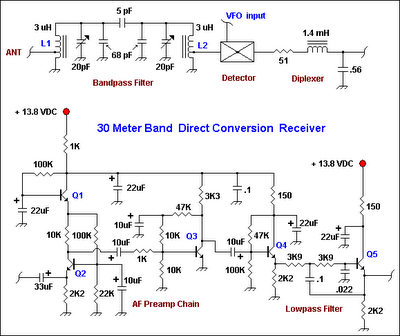 30 Meter Band Direct Conversion Receiver