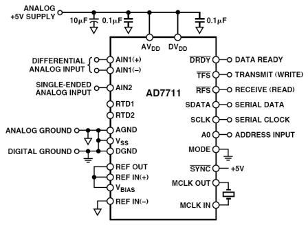 AD7711 IC for Charge Balance converter circuit