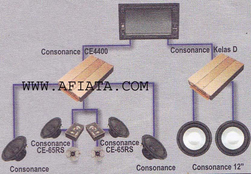 Audio Systems Car